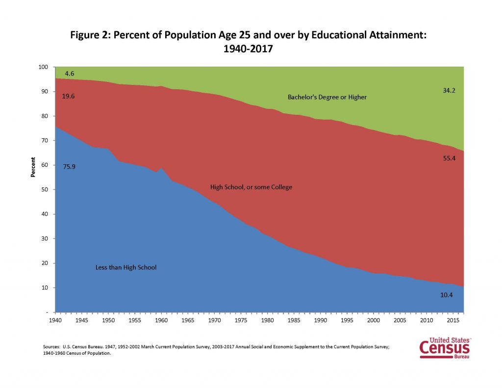 US Census Bureau - Educational Attainment
